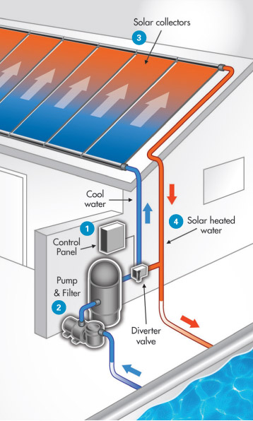Solar Heating Diagram